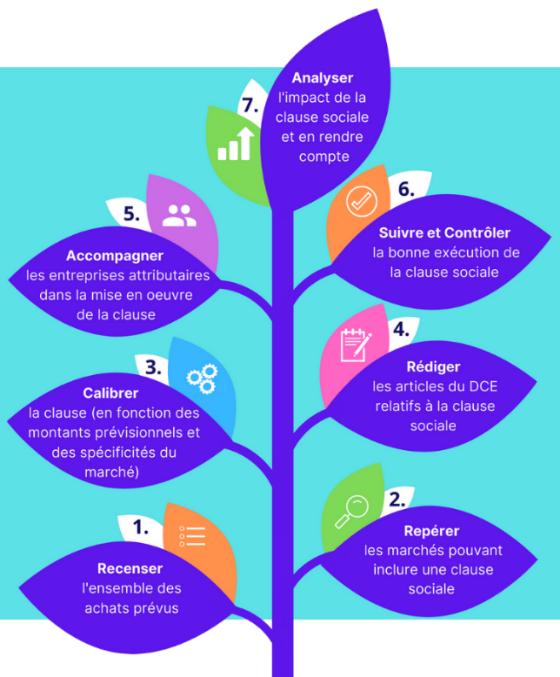 arbre schématique clause sociale